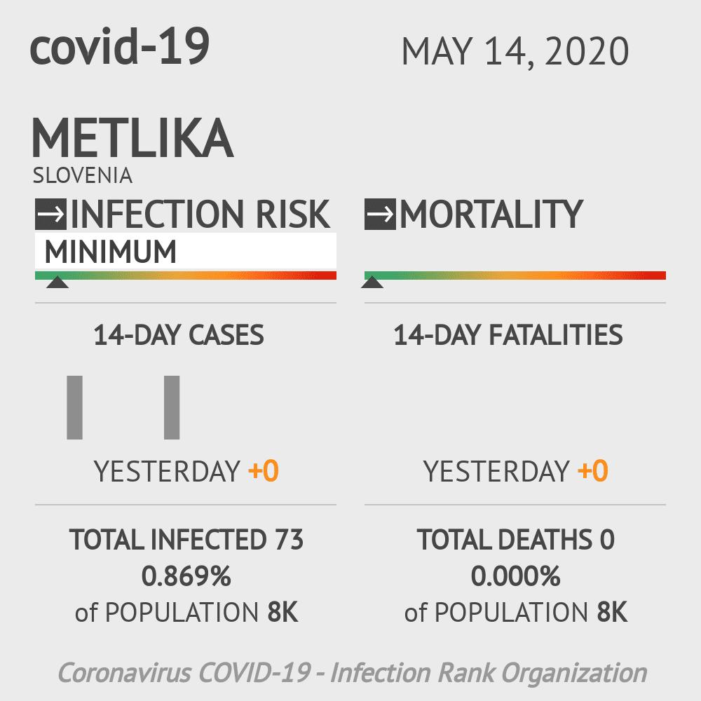 Metlika Coronavirus Covid-19 Risk of Infection on May 14, 2020