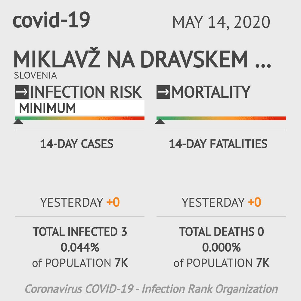 Miklavž na Dravskem polju Coronavirus Covid-19 Risk of Infection on May 14, 2020