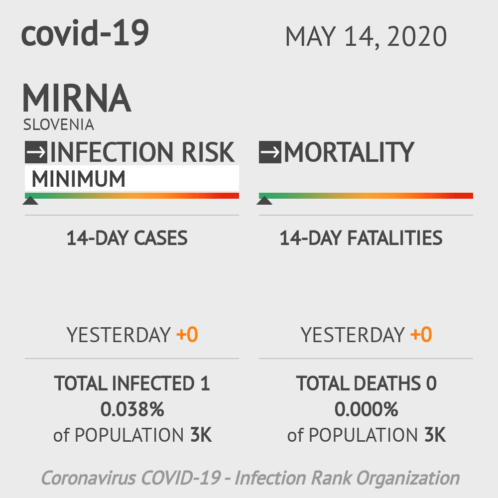 Mirna Coronavirus Covid-19 Risk of Infection on May 14, 2020