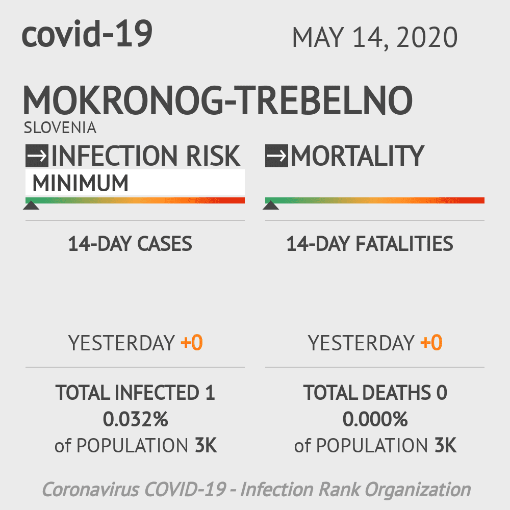 Mokronog-Trebelno Coronavirus Covid-19 Risk of Infection on May 14, 2020