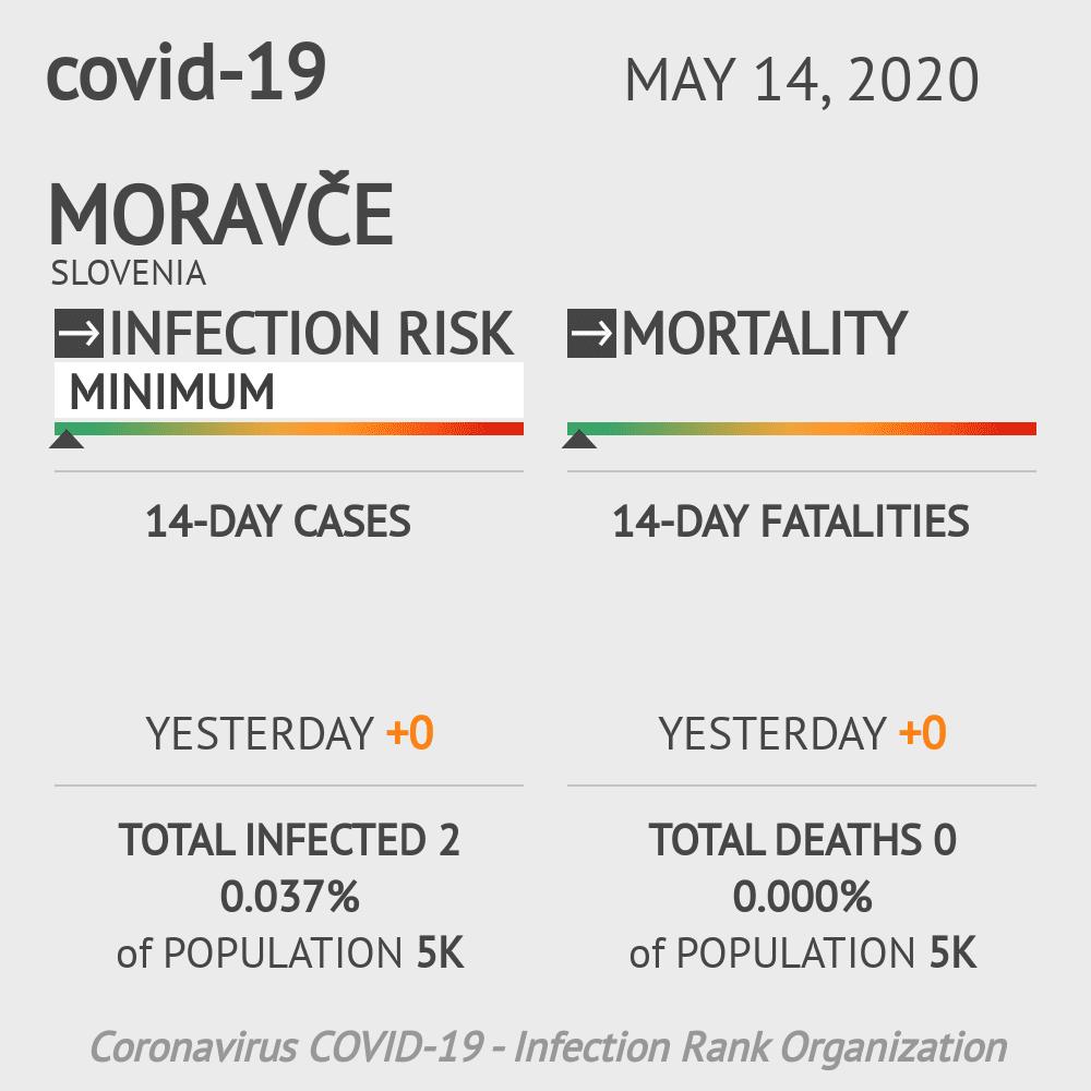 Moravče Coronavirus Covid-19 Risk of Infection on May 14, 2020