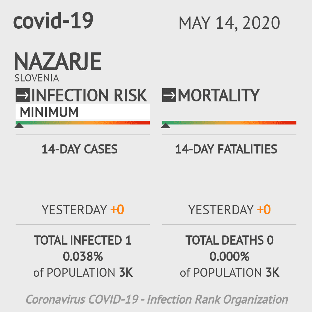 Nazarje Coronavirus Covid-19 Risk of Infection on May 14, 2020
