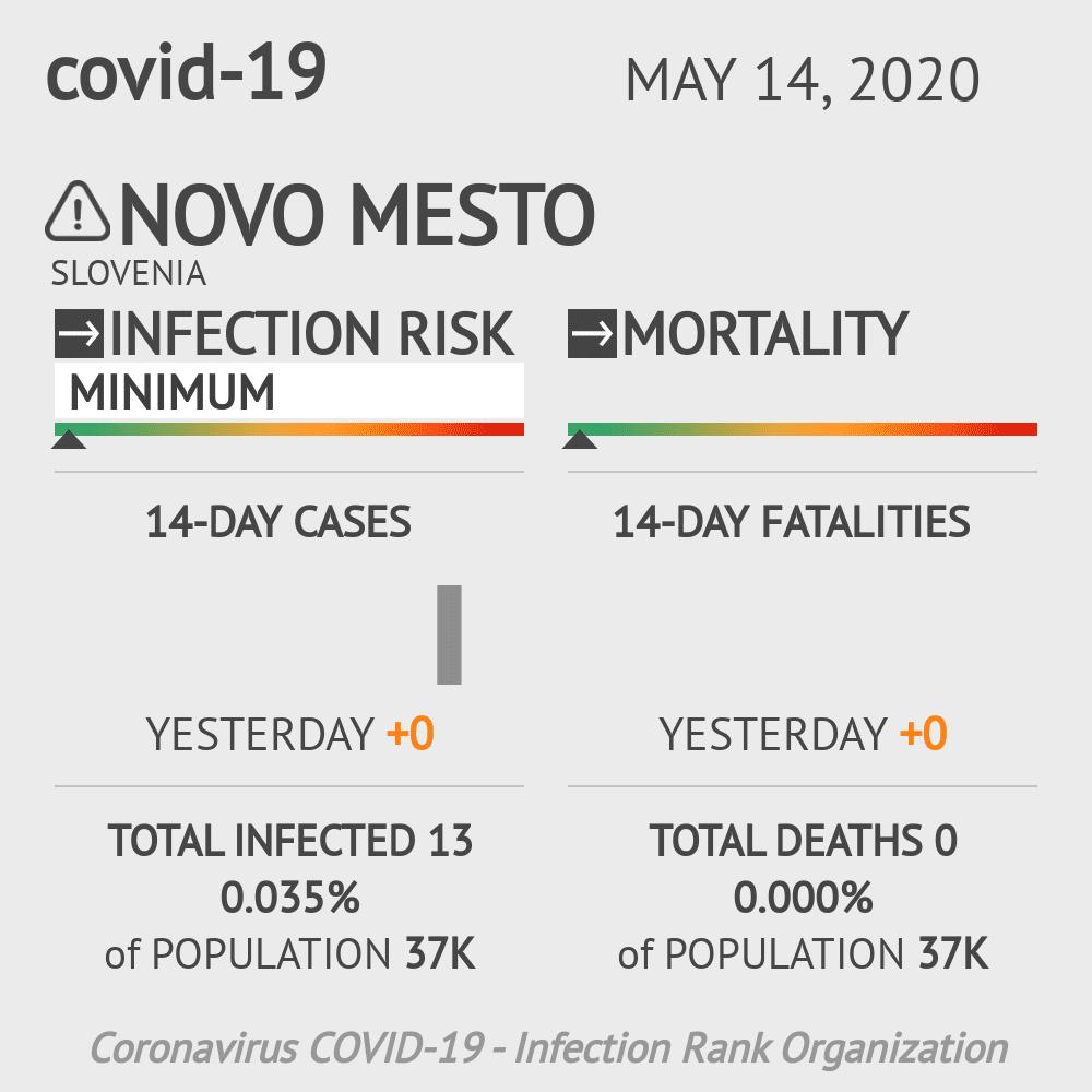 Novo mesto Coronavirus Covid-19 Risk of Infection on May 14, 2020
