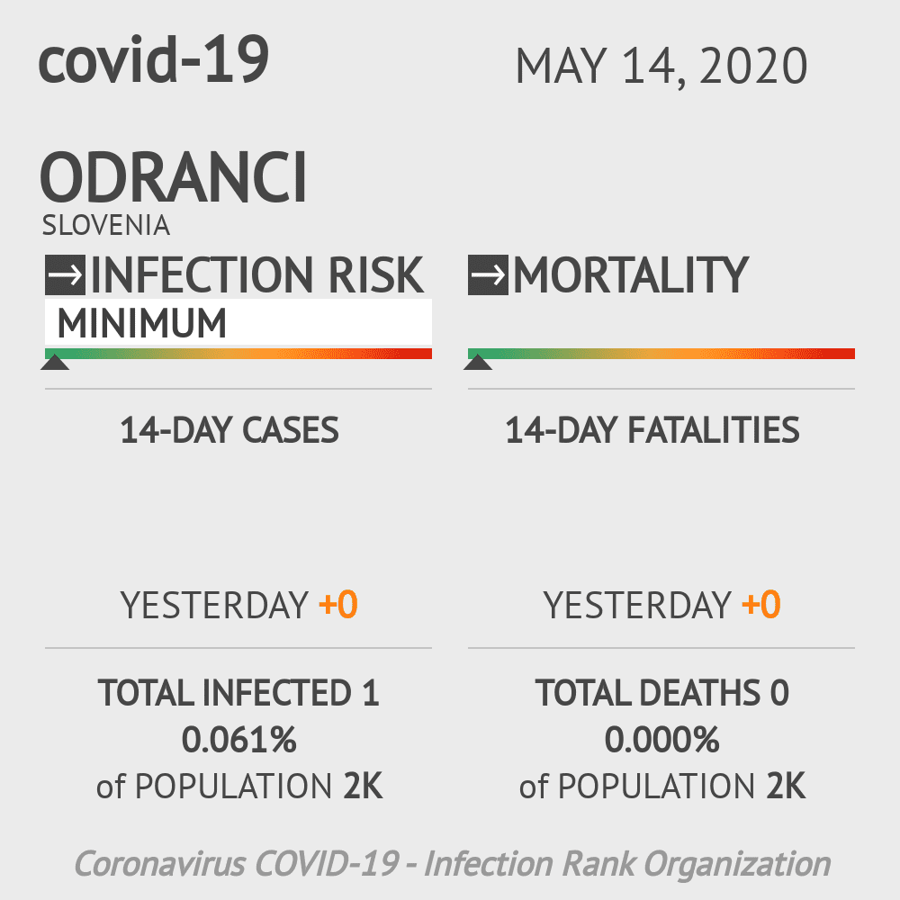 Odranci Coronavirus Covid-19 Risk of Infection on May 14, 2020