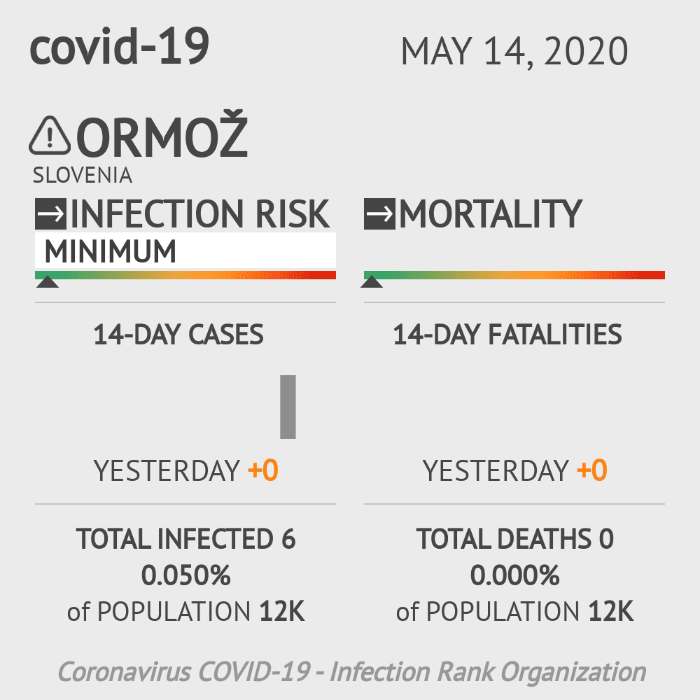 Ormož Coronavirus Covid-19 Risk of Infection on May 14, 2020