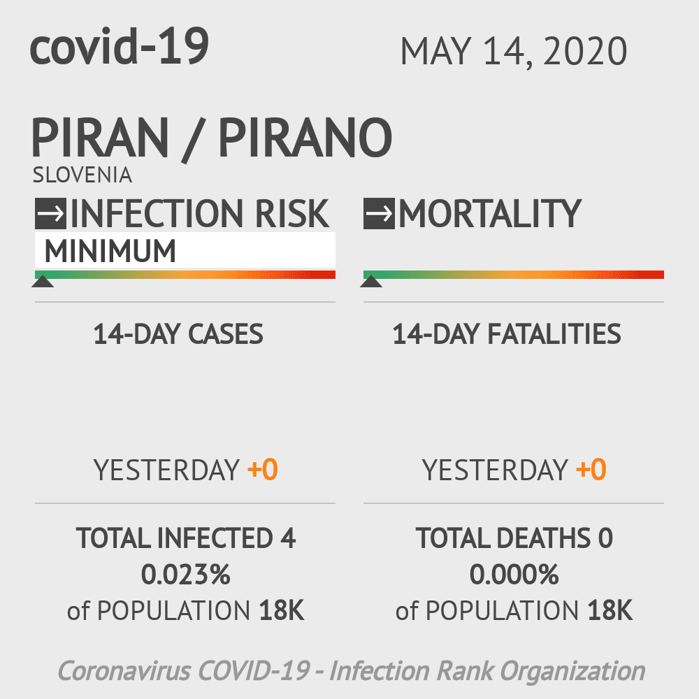 Piran / Pirano Coronavirus Covid-19 Risk of Infection on May 14, 2020