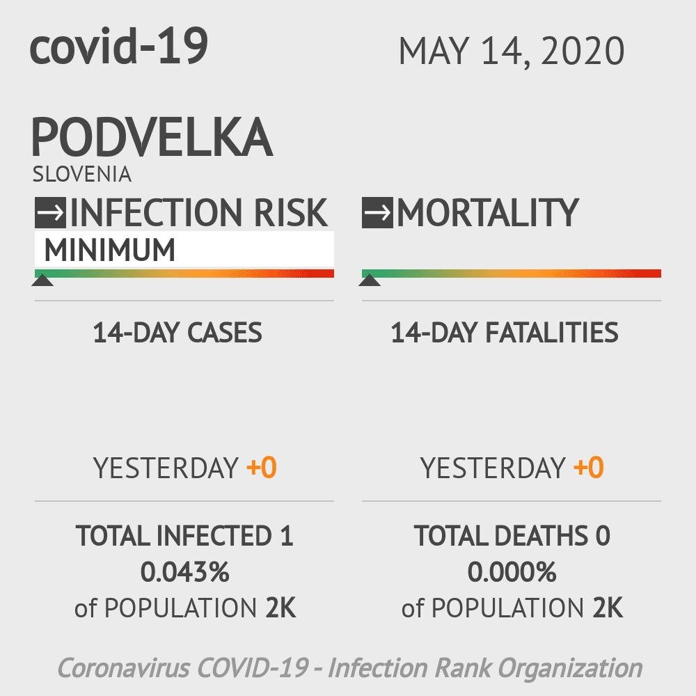 Podvelka Coronavirus Covid-19 Risk of Infection on May 14, 2020
