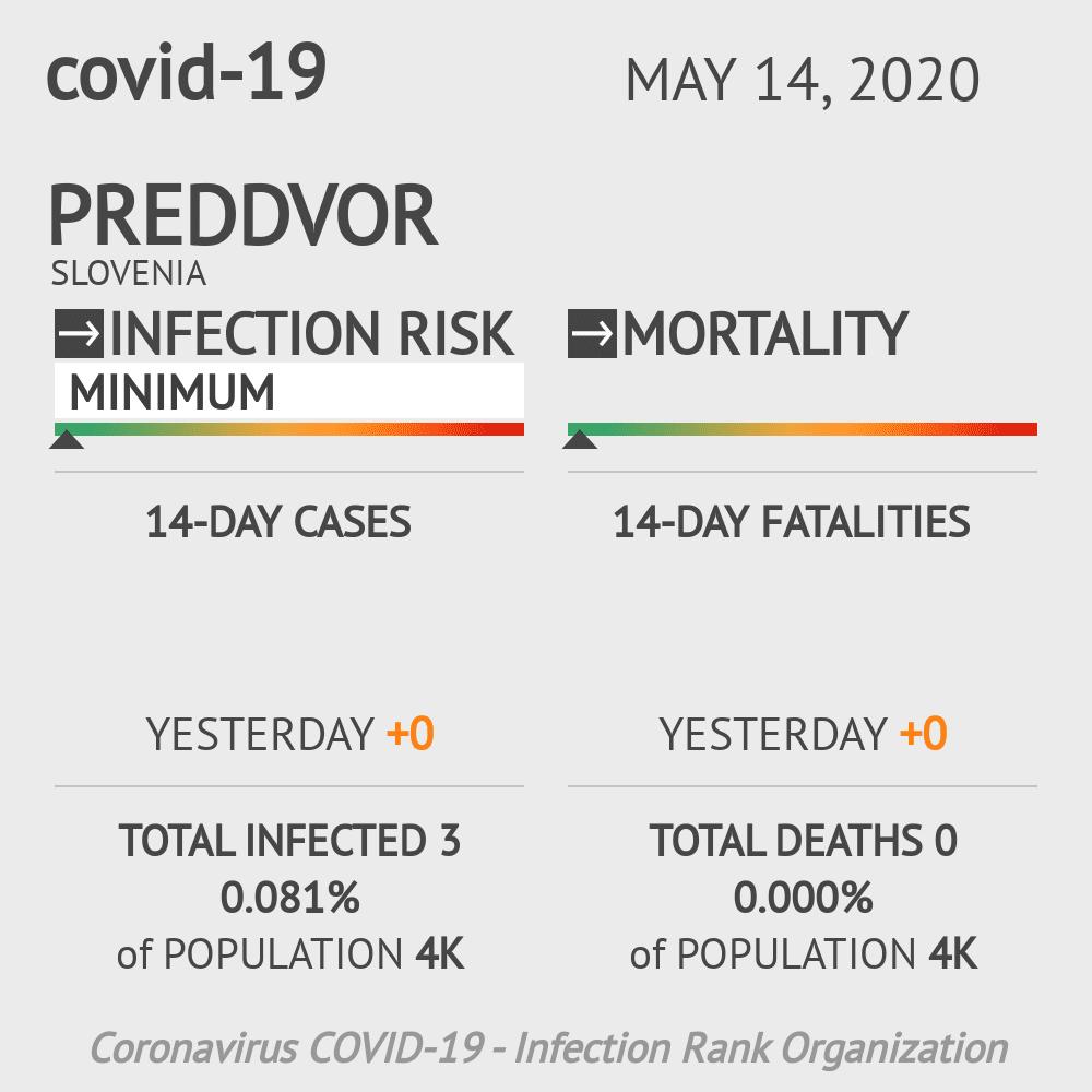 Preddvor Coronavirus Covid-19 Risk of Infection on May 14, 2020