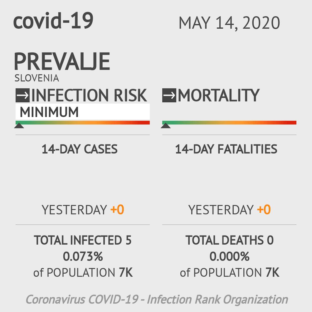 Prevalje Coronavirus Covid-19 Risk of Infection on May 14, 2020