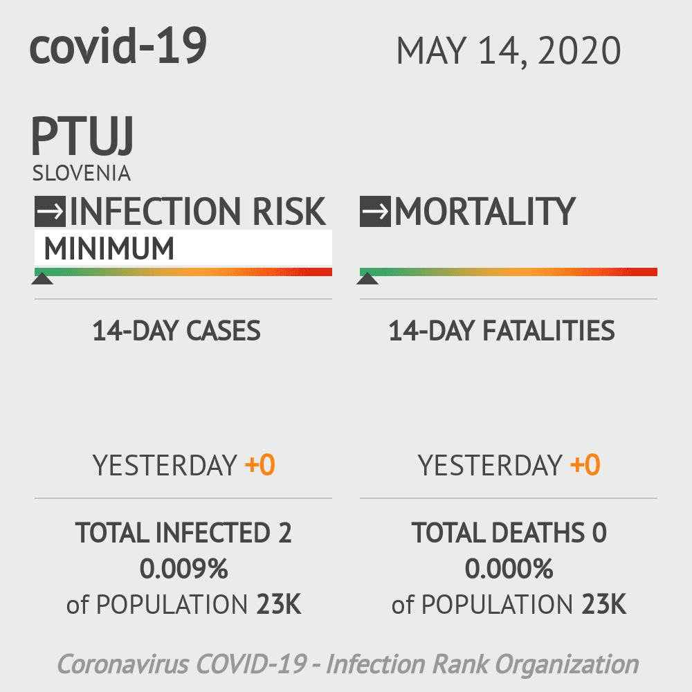 Ptuj Coronavirus Covid-19 Risk of Infection on May 14, 2020