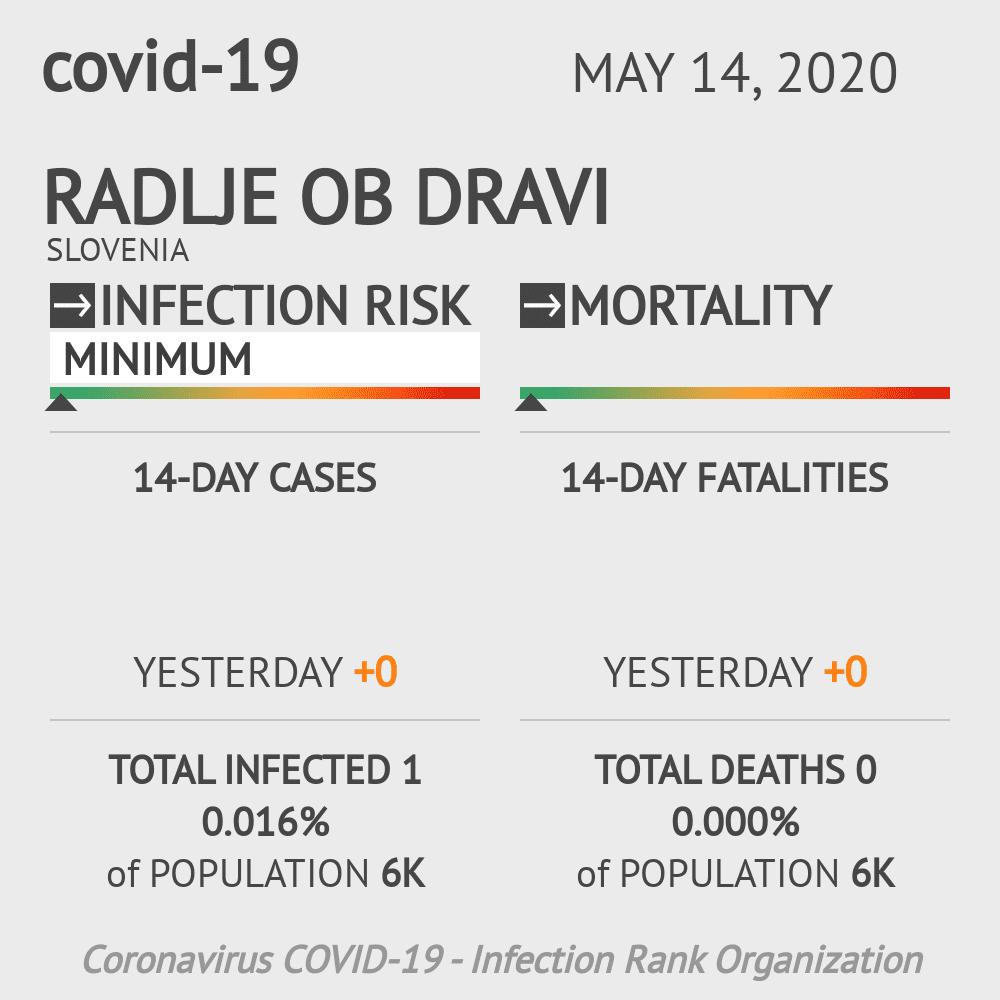 Radlje ob Dravi Coronavirus Covid-19 Risk of Infection on May 14, 2020