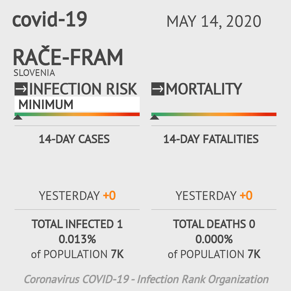 Rače-Fram Coronavirus Covid-19 Risk of Infection on May 14, 2020