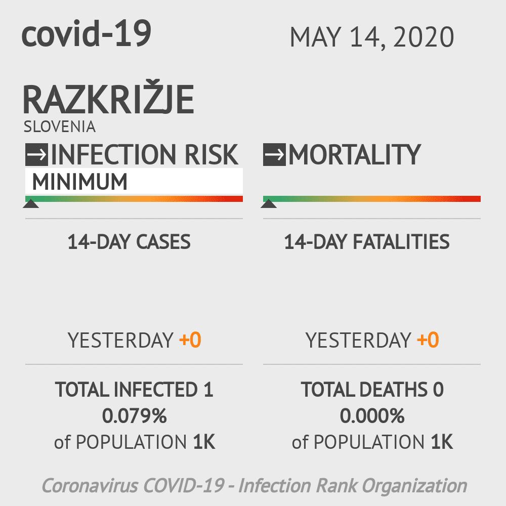 Razkrižje Coronavirus Covid-19 Risk of Infection on May 14, 2020
