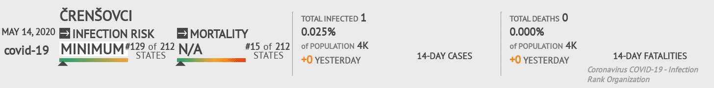 Črenšovci Coronavirus Covid-19 Risk of Infection on May 14, 2020