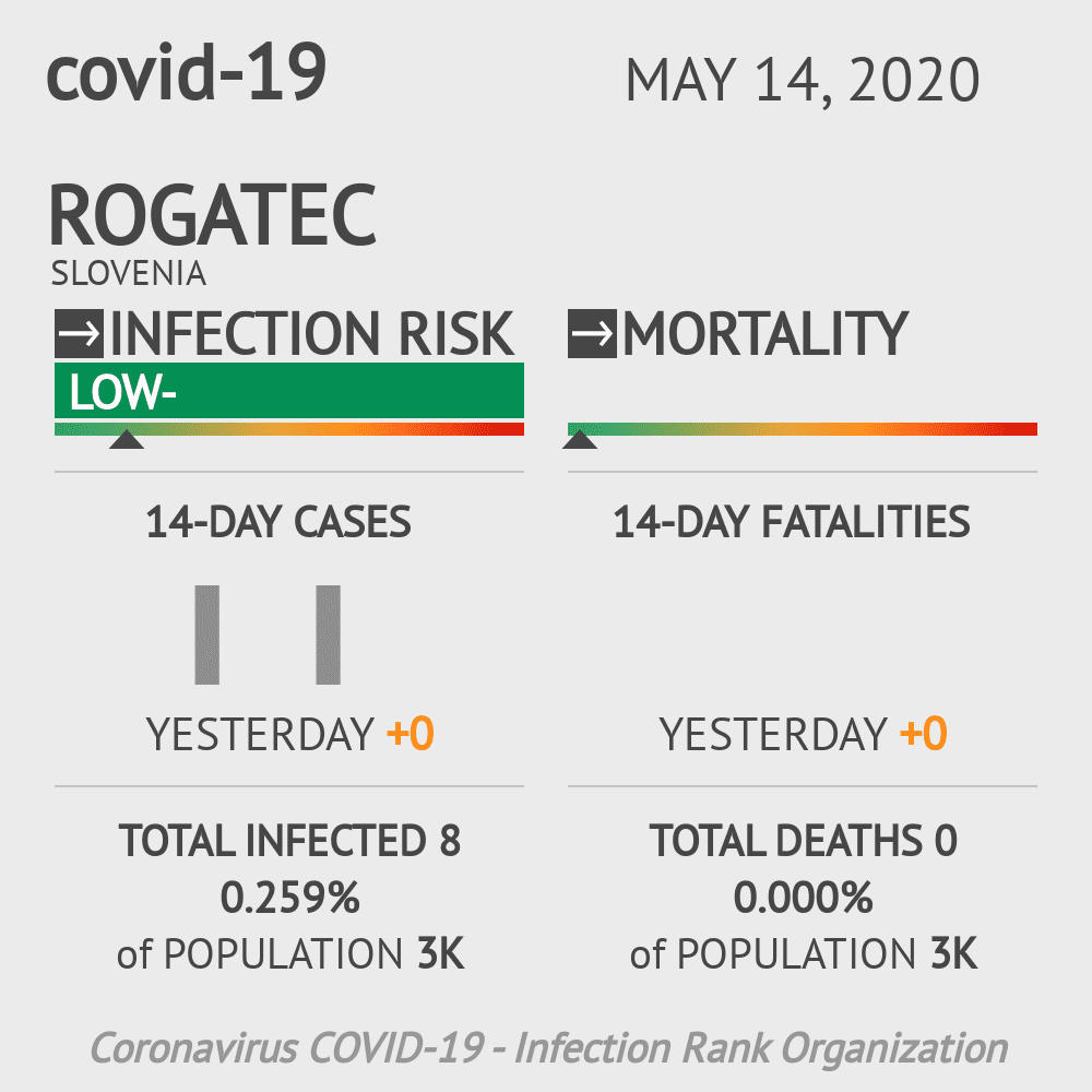 Rogatec Coronavirus Covid-19 Risk of Infection on May 14, 2020