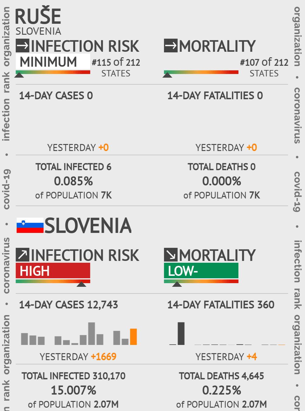 Ruše Coronavirus Covid-19 Risk of Infection on May 14, 2020