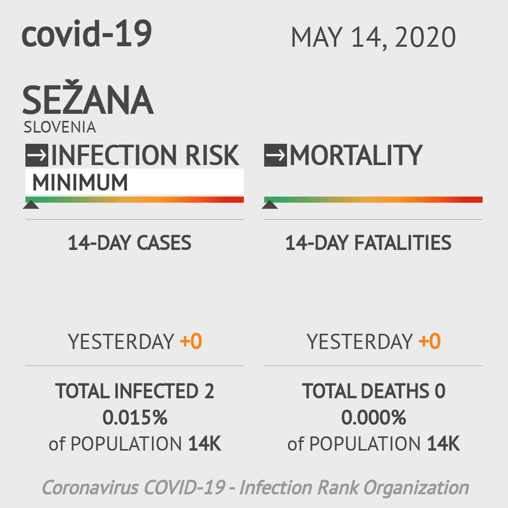 Sežana Coronavirus Covid-19 Risk of Infection on May 14, 2020