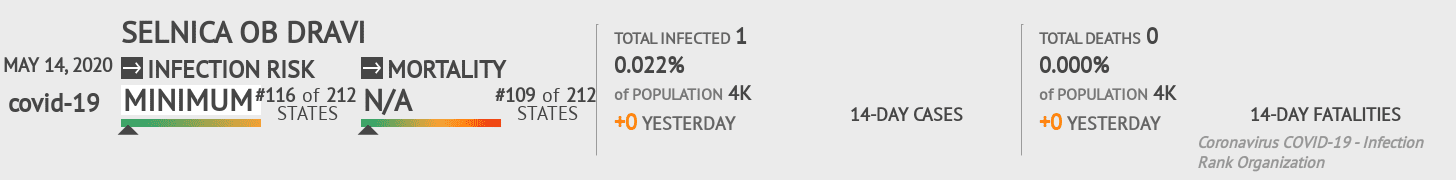 Selnica ob Dravi Coronavirus Covid-19 Risk of Infection on May 14, 2020