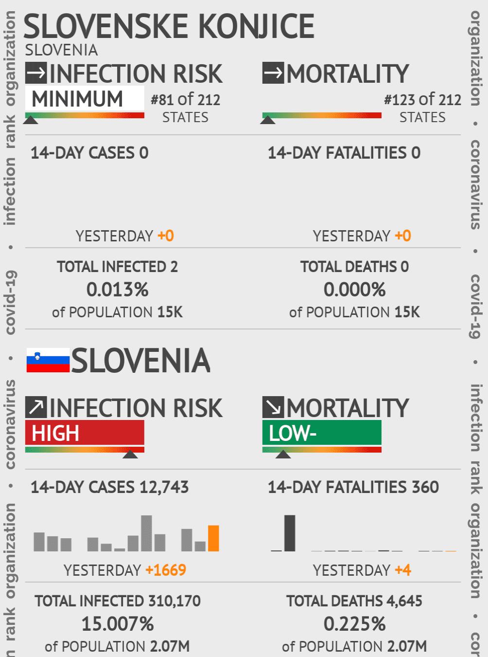 Slovenske Konjice Coronavirus Covid-19 Risk of Infection on May 14, 2020