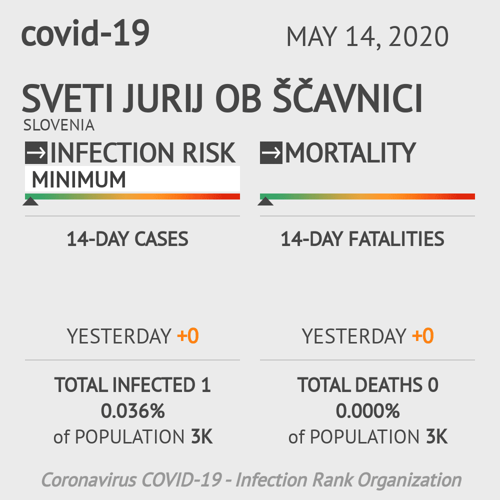 Sveti Jurij ob Ščavnici Coronavirus Covid-19 Risk of Infection on May 14, 2020
