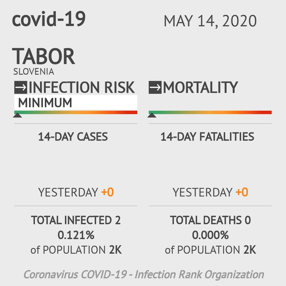 Tabor Coronavirus Covid-19 Risk of Infection on May 14, 2020