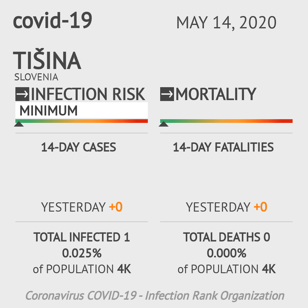 Tišina Coronavirus Covid-19 Risk of Infection on May 14, 2020
