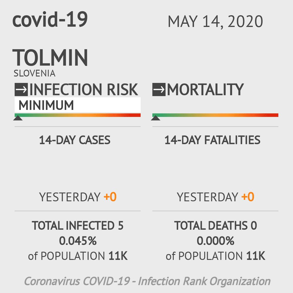 Tolmin Coronavirus Covid-19 Risk of Infection on May 14, 2020