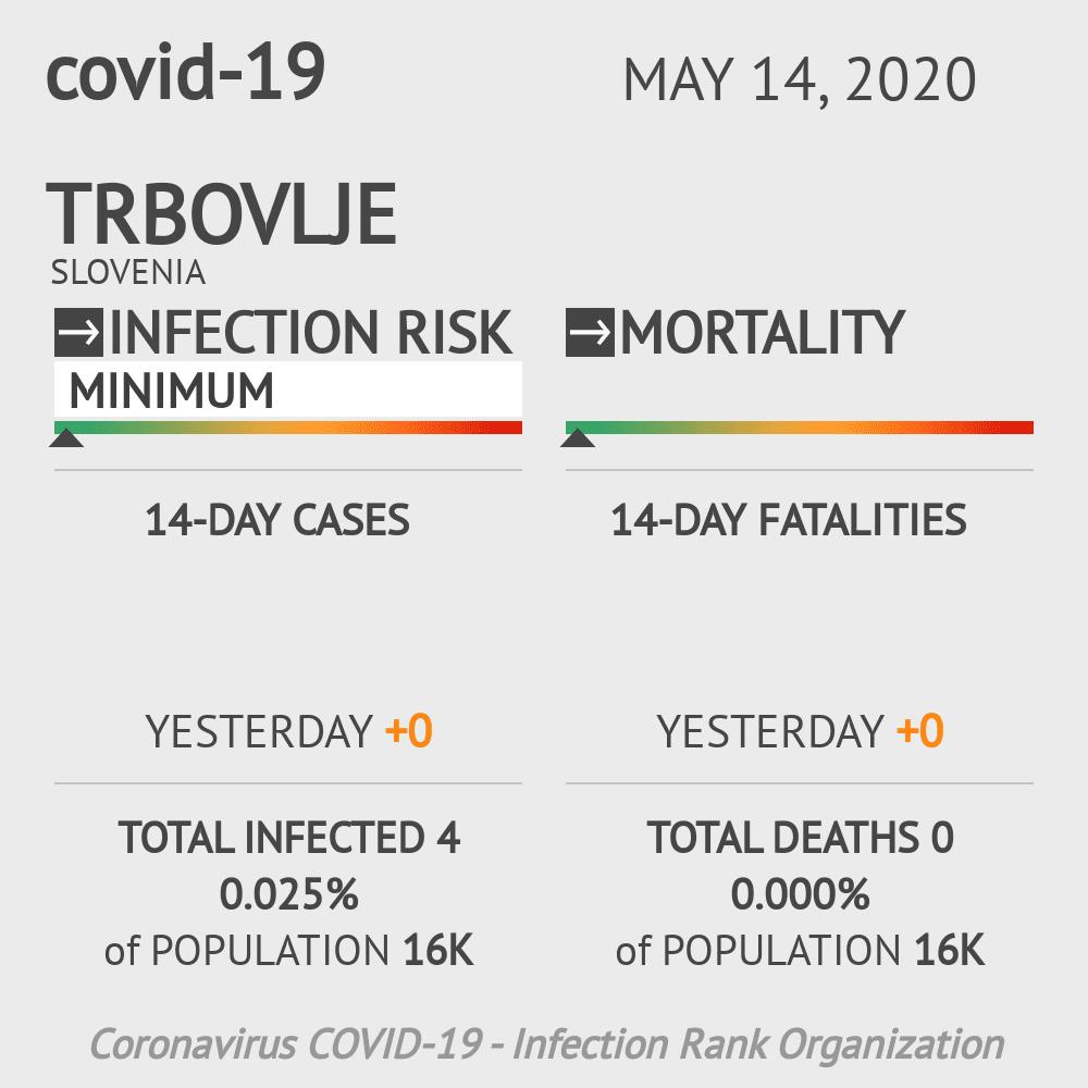 Trbovlje Coronavirus Covid-19 Risk of Infection on May 14, 2020