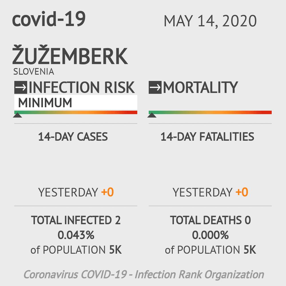 Žužemberk Coronavirus Covid-19 Risk of Infection on May 14, 2020