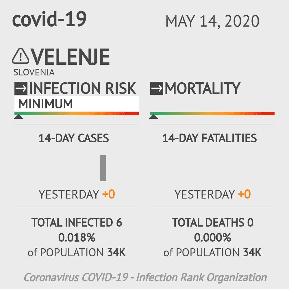 Velenje Coronavirus Covid-19 Risk of Infection on May 14, 2020