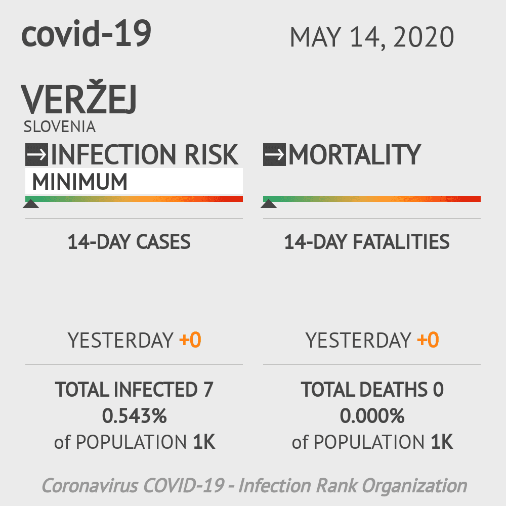 Veržej Coronavirus Covid-19 Risk of Infection on May 14, 2020