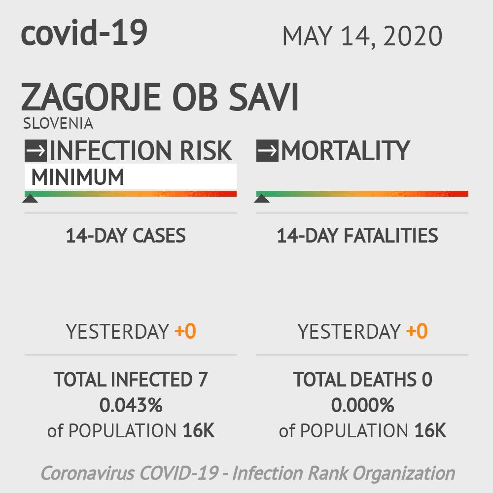 Zagorje ob Savi Coronavirus Covid-19 Risk of Infection on May 14, 2020