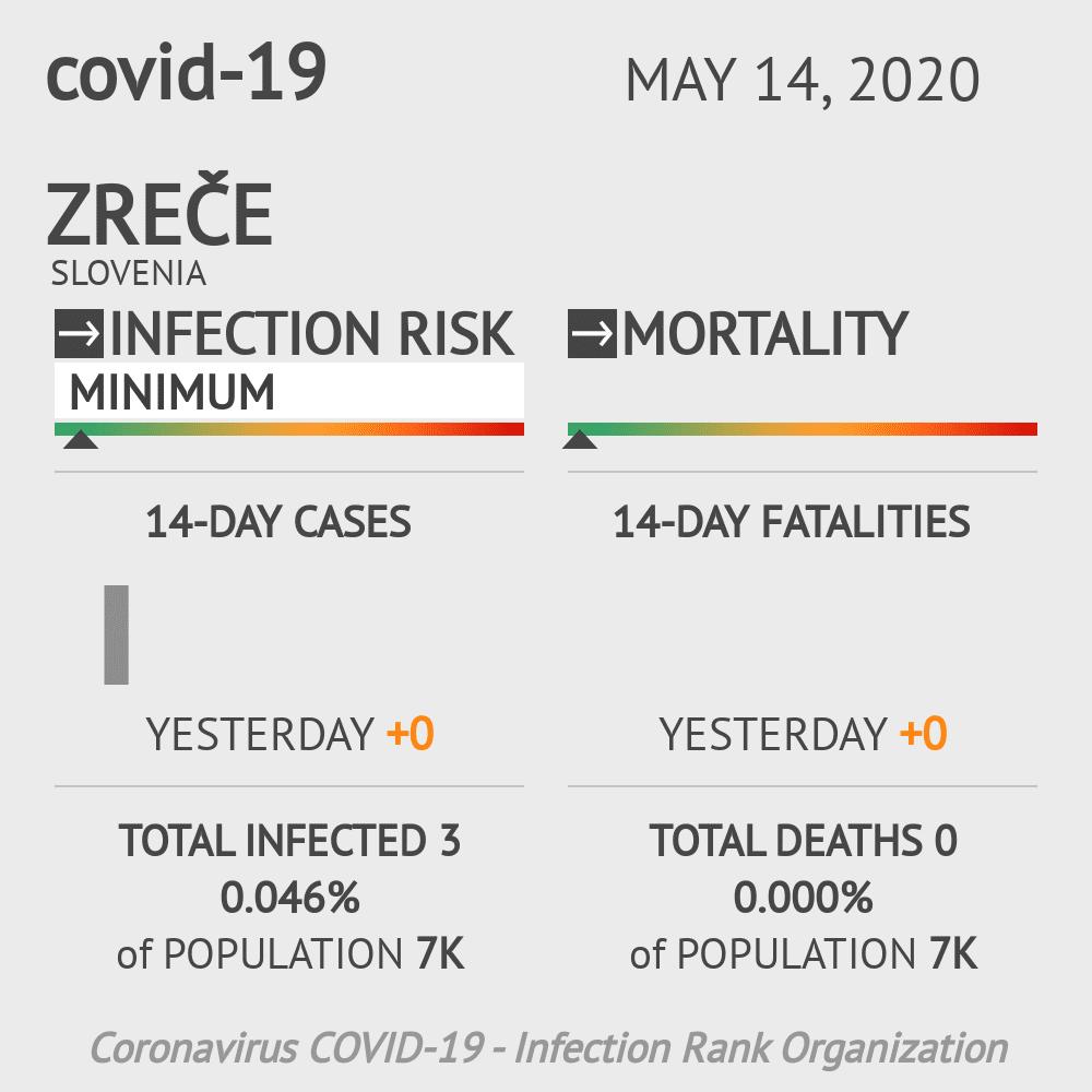 Zreče Coronavirus Covid-19 Risk of Infection on May 14, 2020
