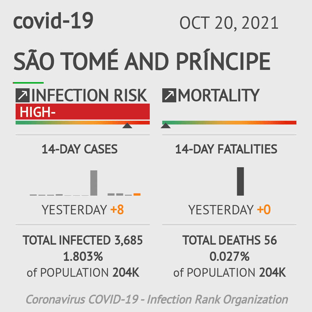 São Tomé and Príncipe Coronavirus Covid-19 Risk of Infection on October 18, 2020