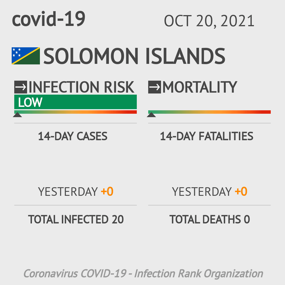 Solomon Islands Coronavirus Covid-19 Risk of Infection on October 18, 2020