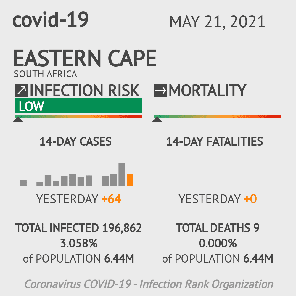 Eastern Cape Coronavirus Covid-19 Risk of Infection on February 23, 2021