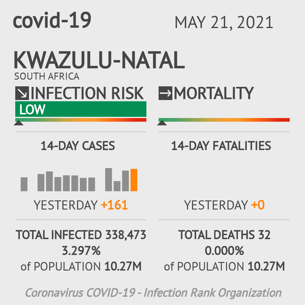 KwaZulu-Natal Coronavirus Covid-19 Risk of Infection on February 23, 2021