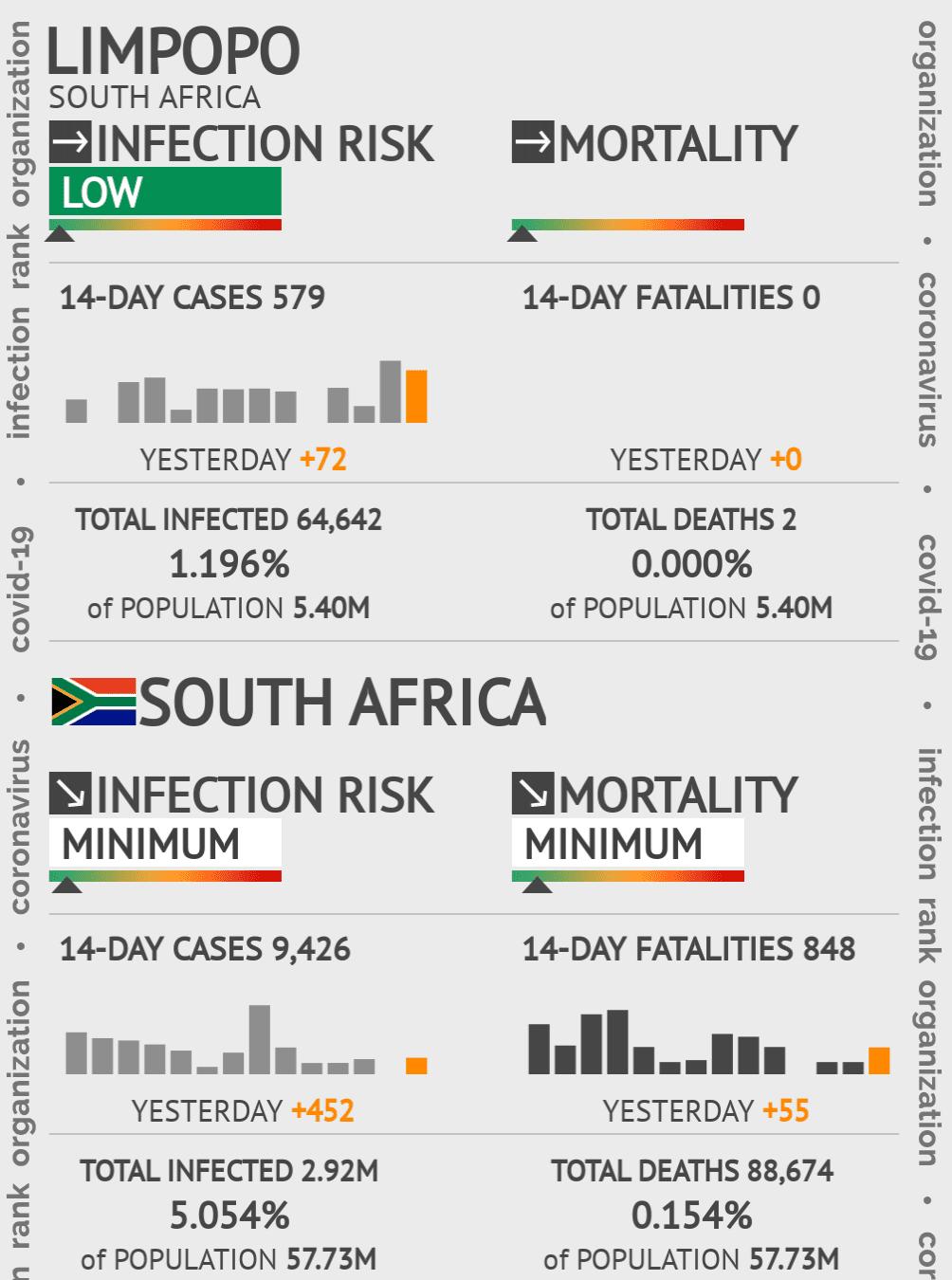 Limpopo Coronavirus Covid-19 Risk of Infection on February 23, 2021