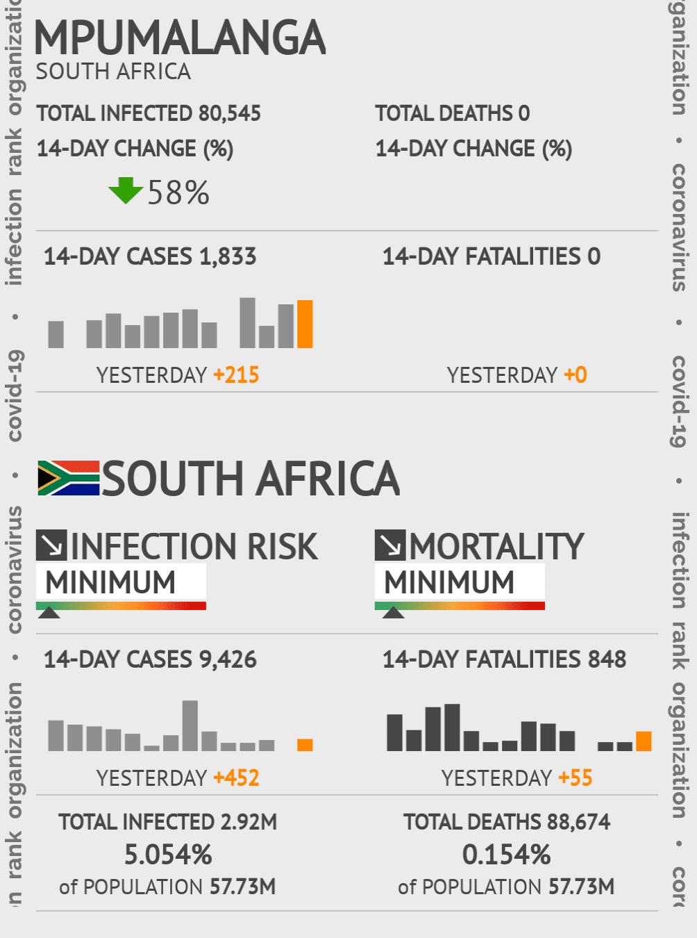 Mpumalanga Coronavirus Covid-19 Risk of Infection on March 03, 2021
