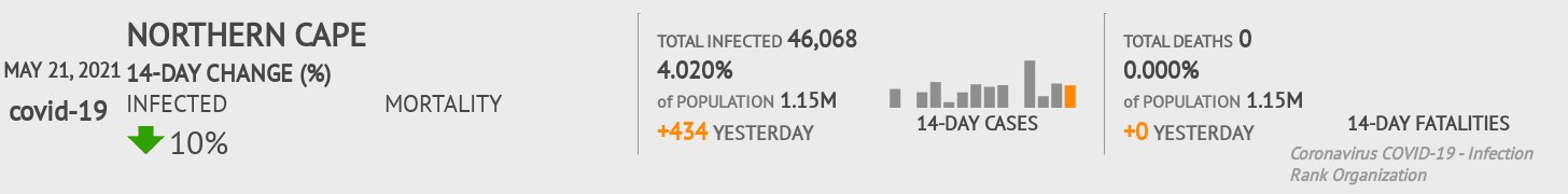 Northern Cape Coronavirus Covid-19 Risk of Infection on February 23, 2021