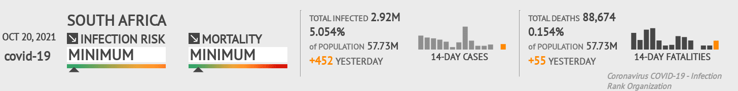 South Africa Coronavirus Covid-19 Risk of Infection on October 21, 2020