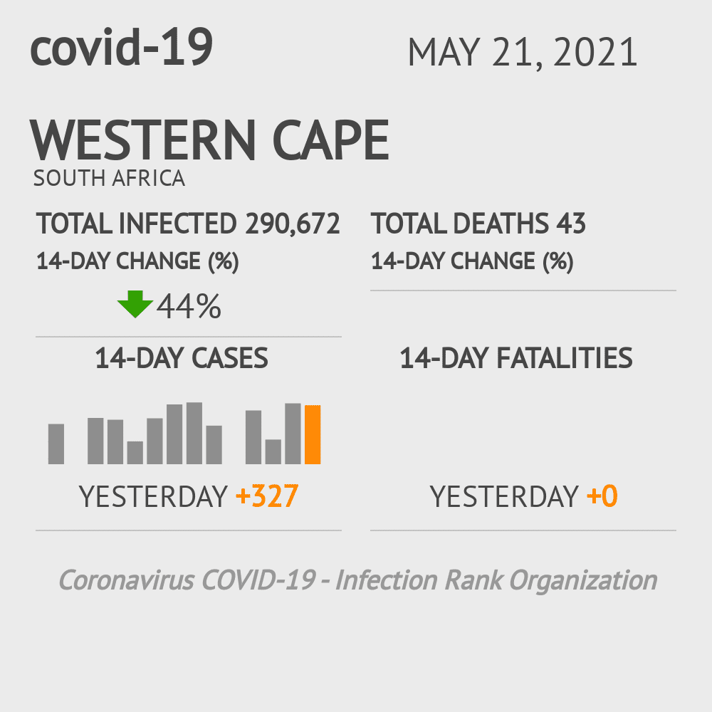 Western Cape Coronavirus Covid-19 Risk of Infection on February 23, 2021