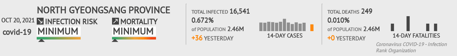 Daegu Coronavirus Covid-19 Risk of Infection on February 26, 2021