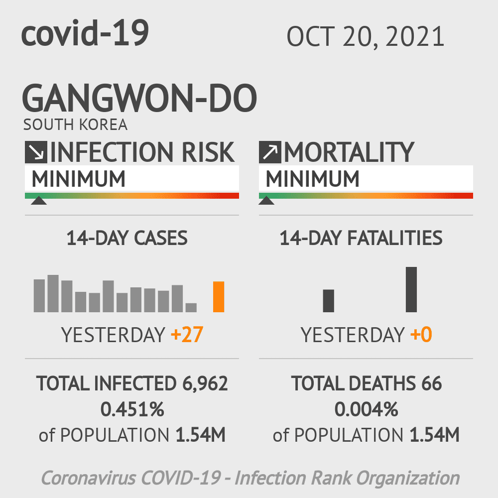 Gangwon-do Coronavirus Covid-19 Risk of Infection on February 26, 2021