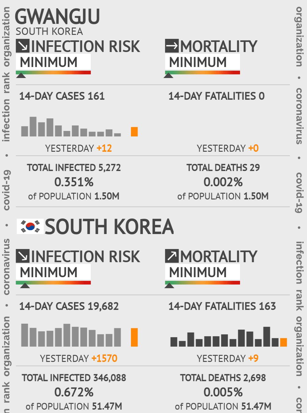 Gwangju Coronavirus Covid-19 Risk of Infection on March 04, 2021