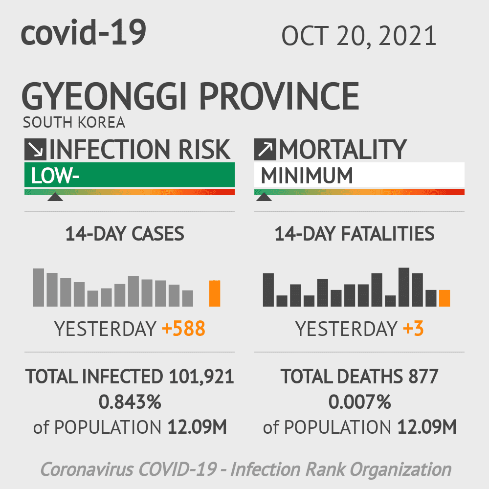 Gyeonggi Coronavirus Covid-19 Risk of Infection on February 28, 2021