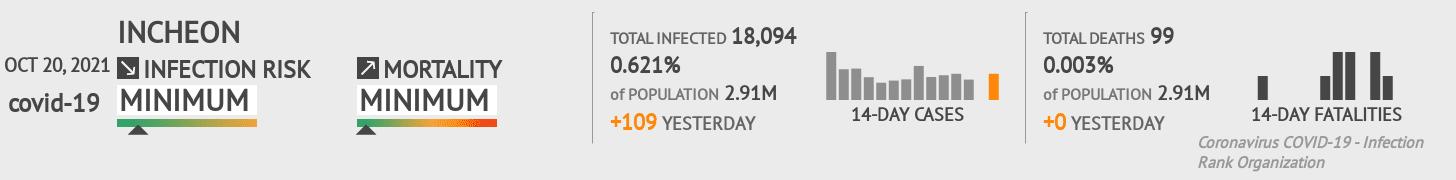 Incheon Coronavirus Covid-19 Risk of Infection on March 05, 2021