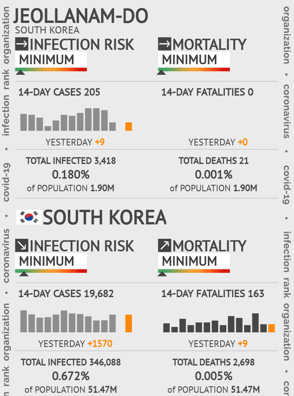 Jeollanam-do Coronavirus Covid-19 Risk of Infection on February 26, 2021