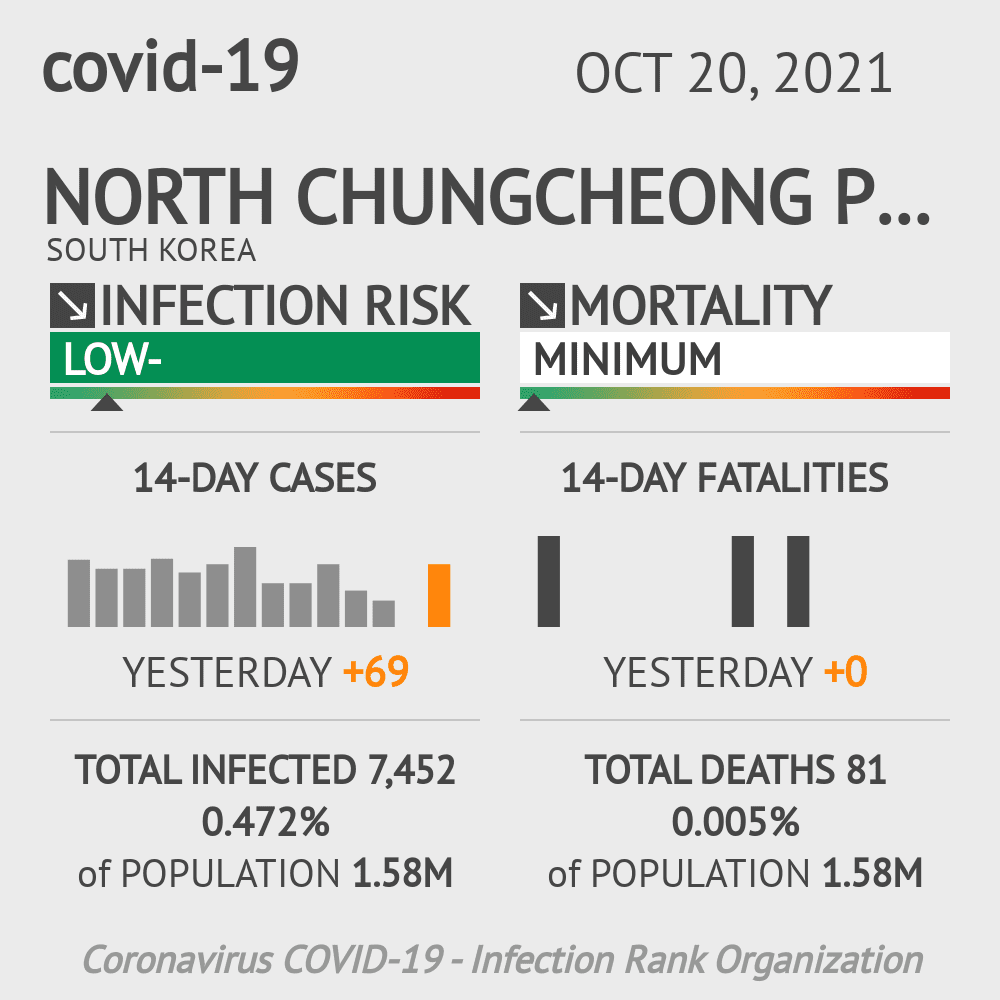North Chungcheong Coronavirus Covid-19 Risk of Infection on March 04, 2021