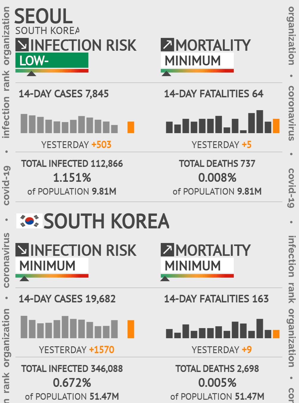 Seoul Coronavirus Covid-19 Risk of Infection on February 28, 2021